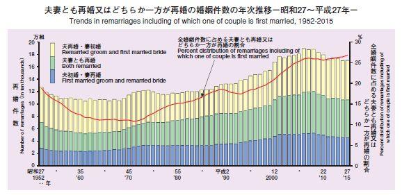 再婚の婚姻件数の年次推移